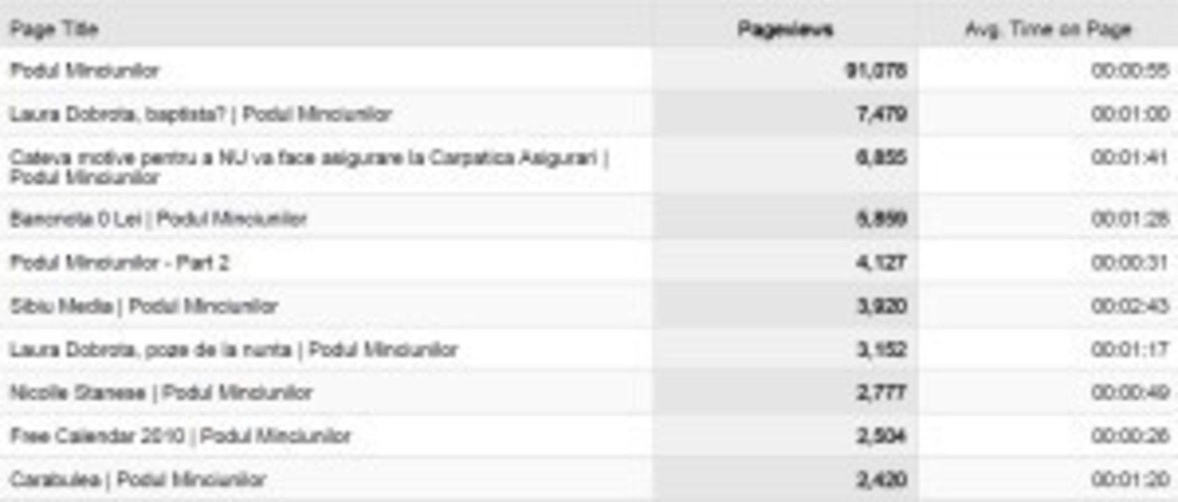 Blogul Podul Minciunilor in 2010. Statistici si unele comentarii