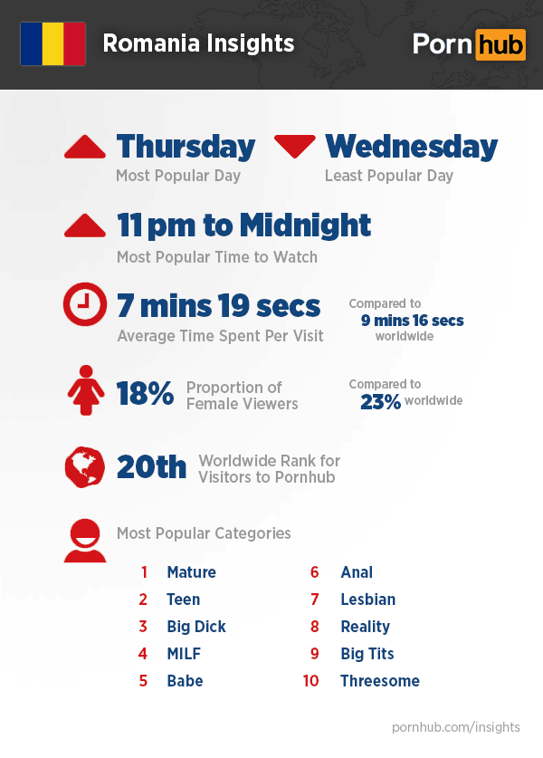 Infografic: Romania pe Pornhub