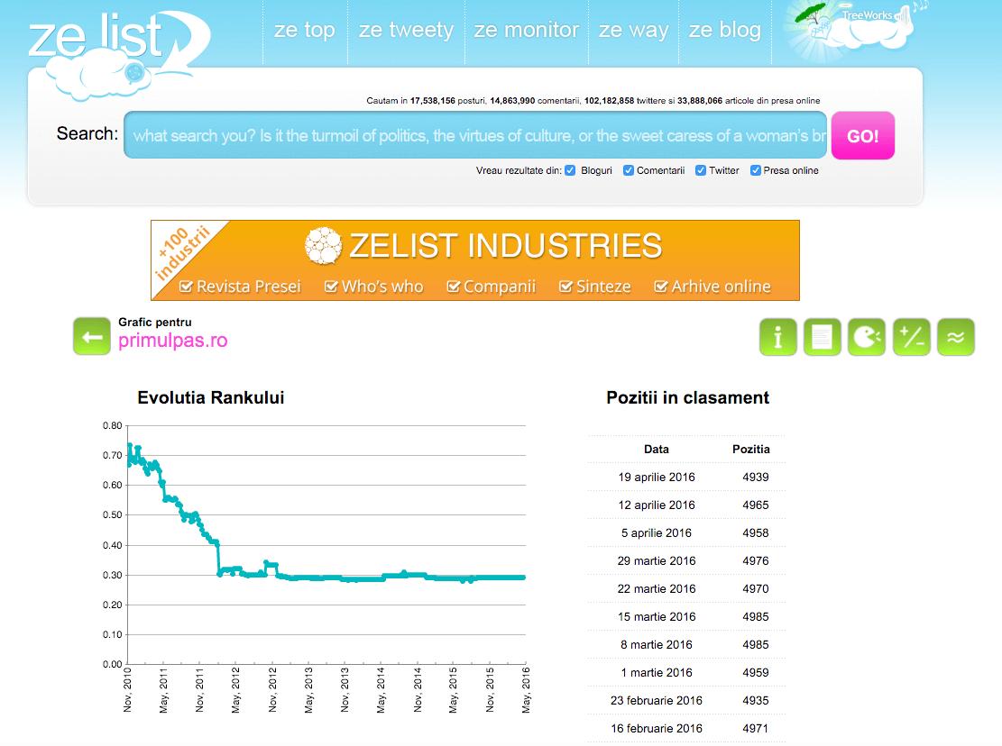 Inca una cu (i)relevanza ZeList