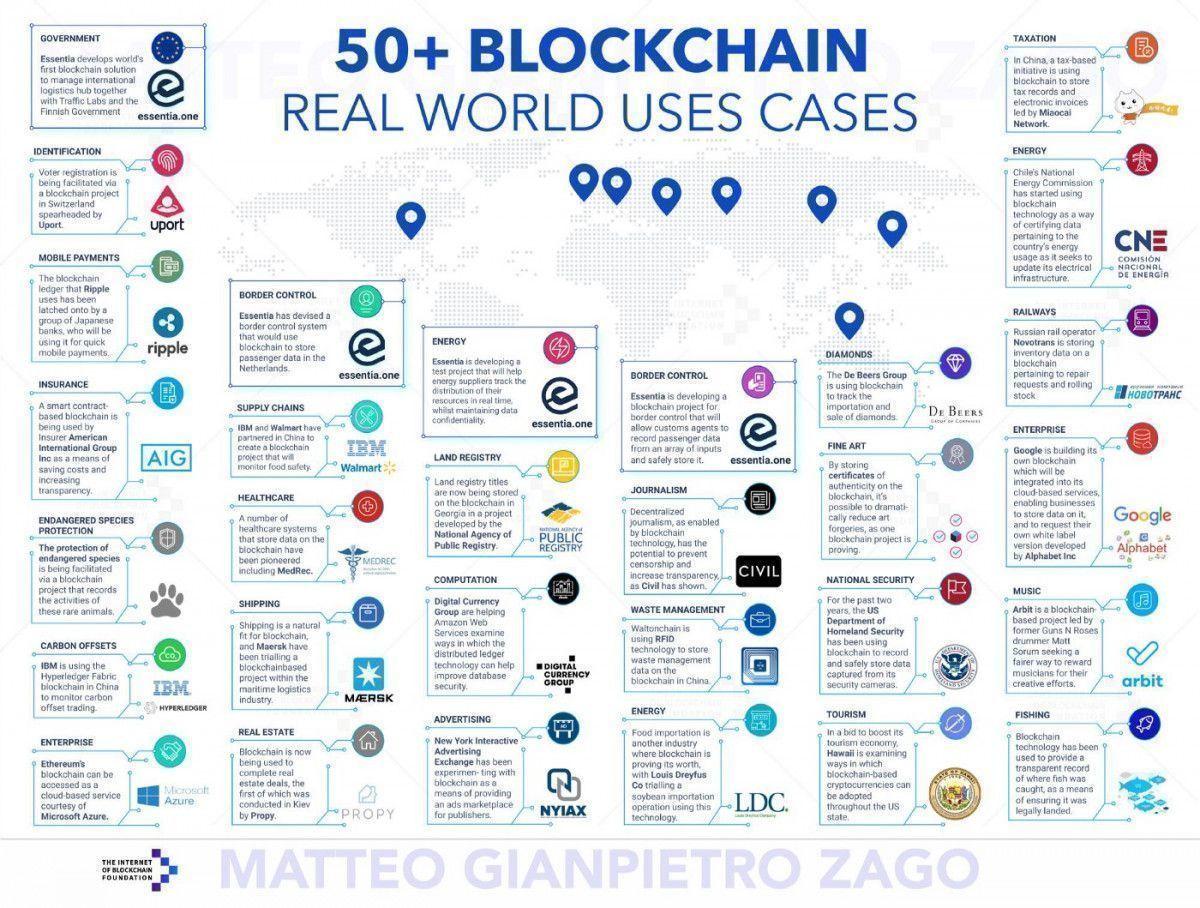 Tehnologia Blockchain o să desăvârșească BigBrother